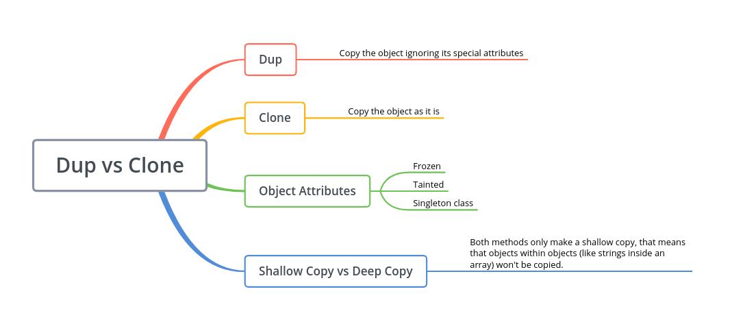 Dup vs Clone